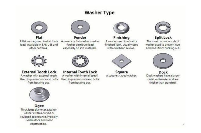 Be Smart Bolt Nut And Washer Identification Guide Nuts And Washers Washer Nails And Screws