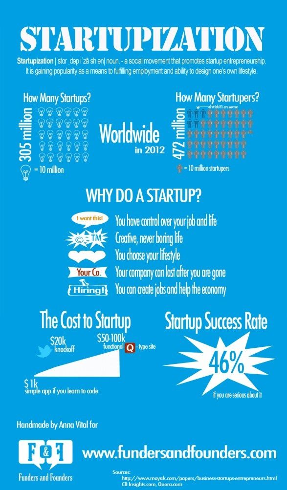 Startupization #infographic #startups WALL STREET STARTUP - LAUNCH - business startup costs spreadsheet