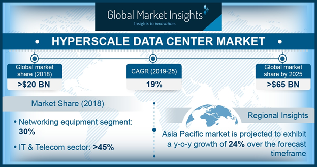 North America Mega Data Center Market Is Expected To Exhibit