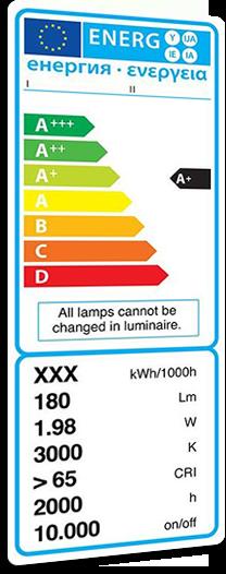 Was bedeutet die Energieeffizienzklasse? #Energieeffizienzklasse  #Leuchtmittel
