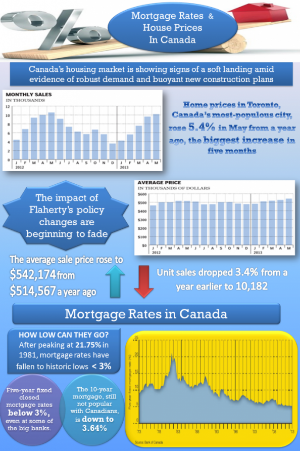 Mortgage Rates House Prices In Canada Infographic House Prices Mortgage Rates Mortgage