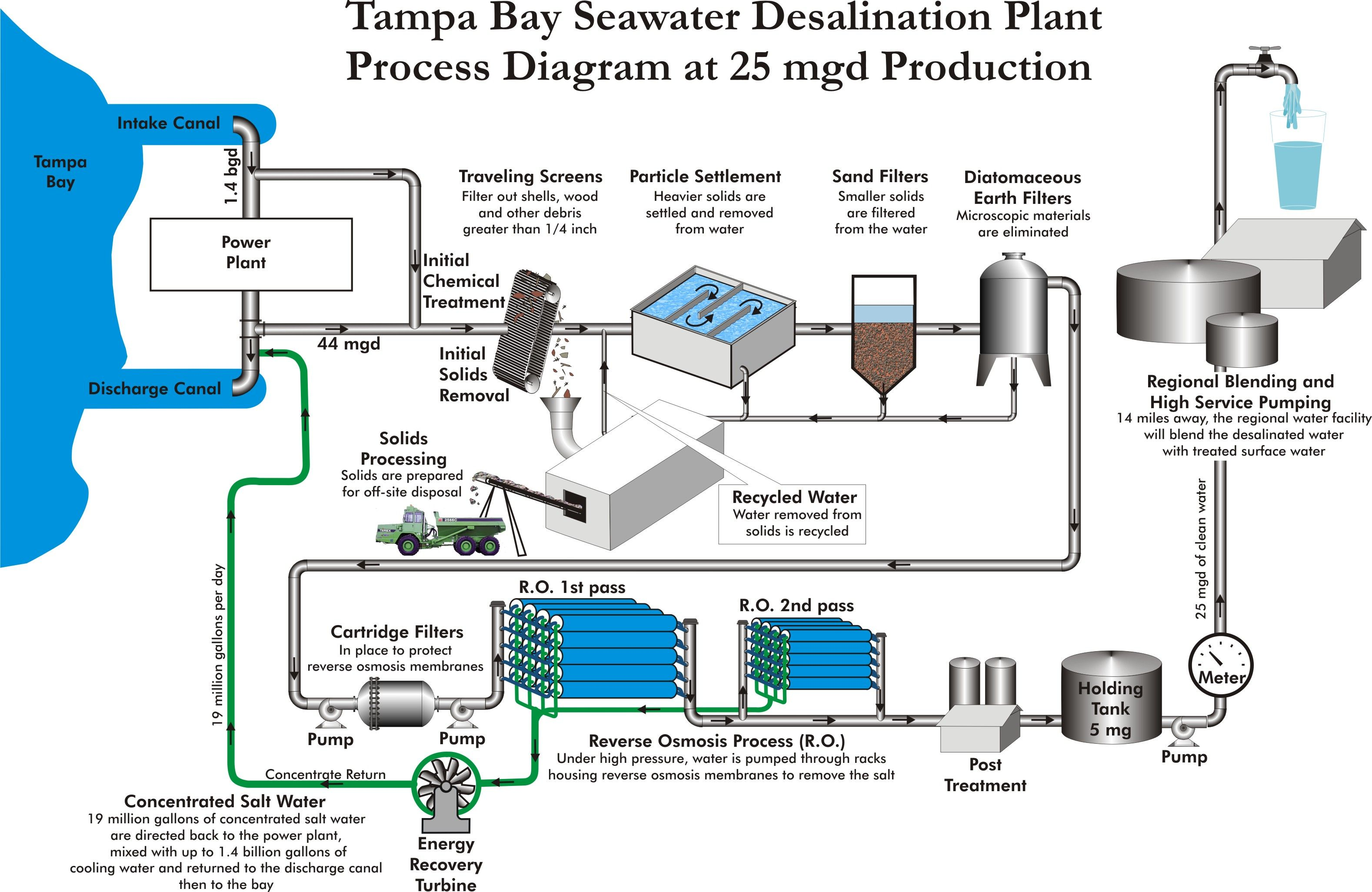 Tampa Bay Seawater Desalination Plant Flow Diagram.