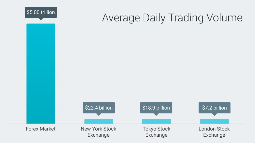 Average Daily Trading Volume | London stock exchange, Stock ...