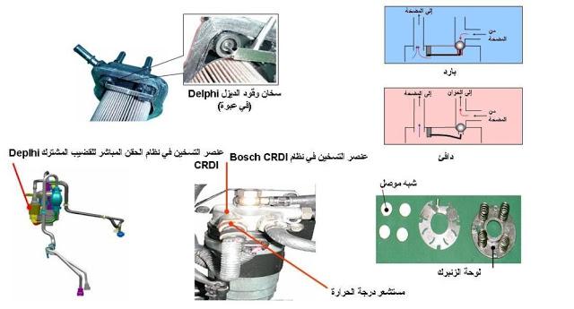 أنظمة تسخين الوقود Crdi Bosch