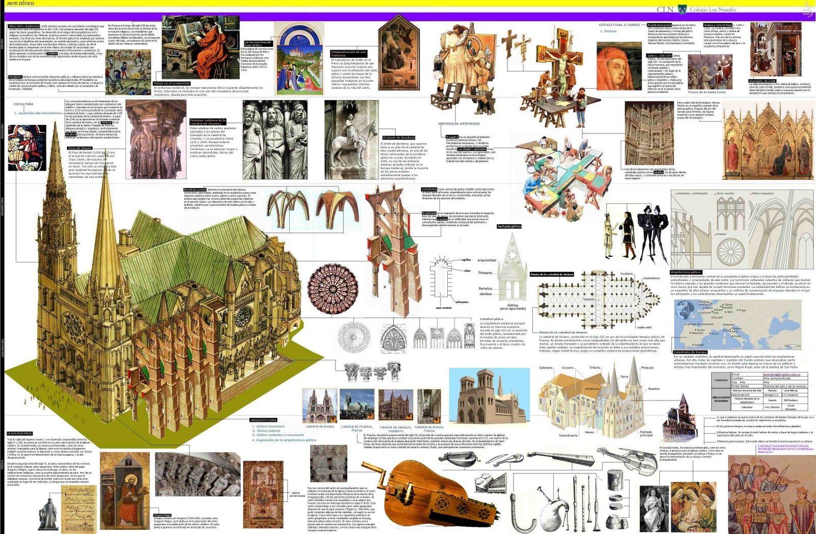 Historia del arte arte g tico arte g tico pinterest for Elementos arquitectonicos pdf