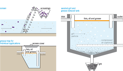 Grease Trap Service Septic Tank Service Septic Tank Installation Grease