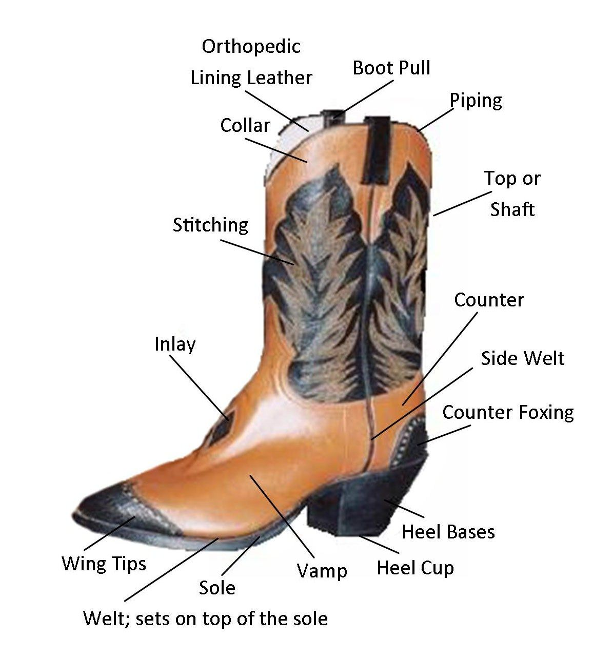 boot diagram by mark schumacher custom boots and saddles ... cowboy clothes diagram