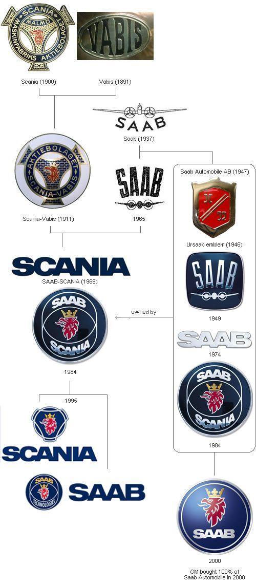 Evolution Of Car Manufacturers Logos Car Logos Logo Evolution Saab Automobile