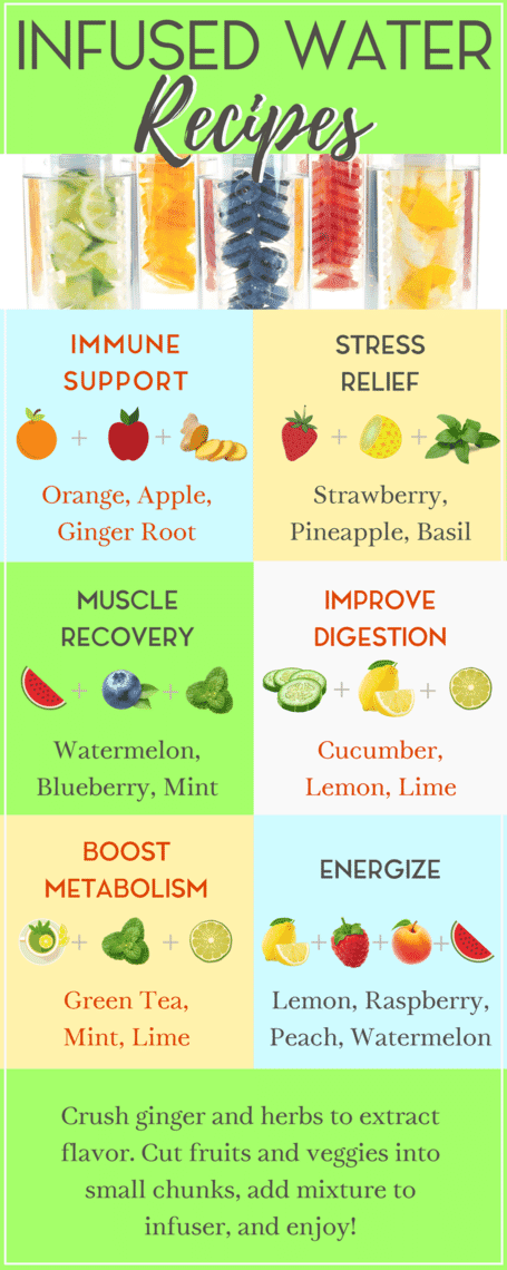 Infused Water Recipes &Their Uses