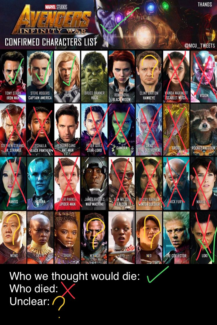 Someone Else Came Up With This Idea I Just Expanded On It Credit Goes To The Original Creator Marvel Avengers Marvel Superheroes Marvel Heroes