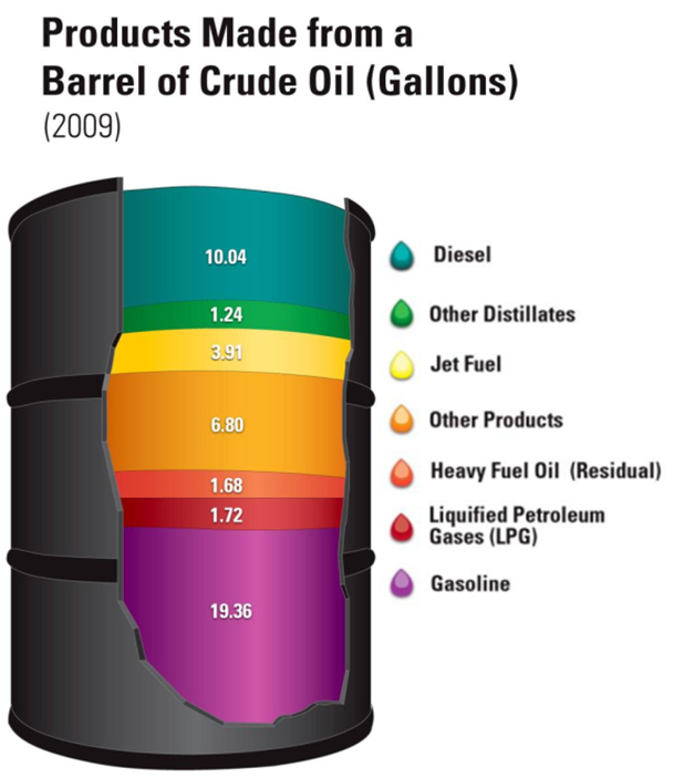 Petroleum products and their uses
