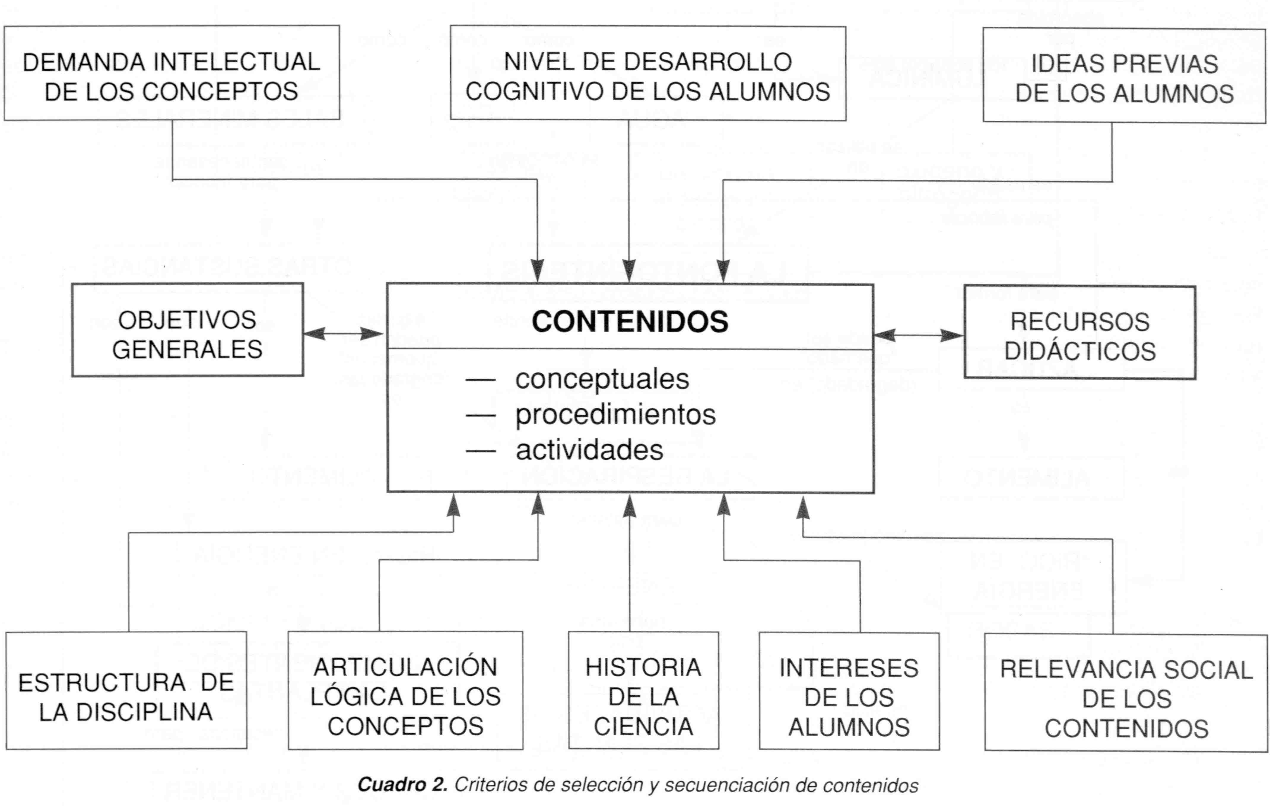Contenidos Curriculares Ejemplos Buscar Con Google