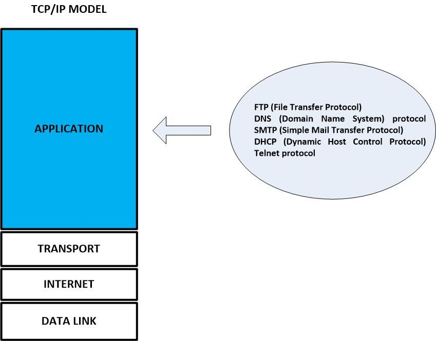 application layer networking tutorial, layers, pie, chart, diagram,  layering, torte