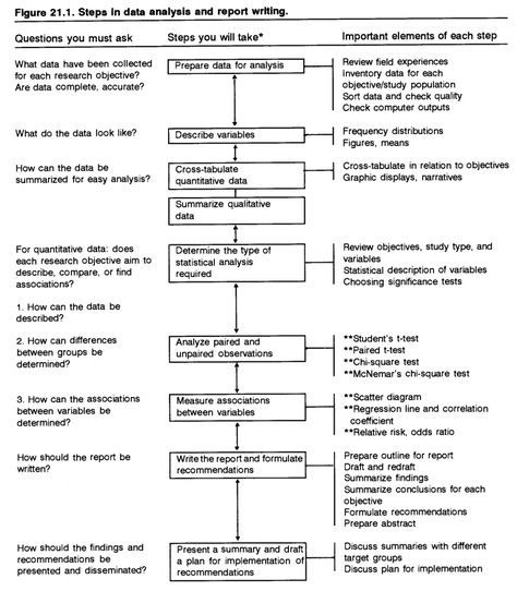 Steps In Data Analysis And Report Writing Flow Chart Thesis