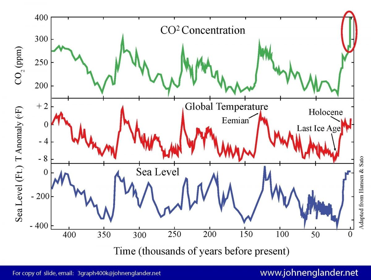 420 000 Years Of Temp Co2 And Sea Level