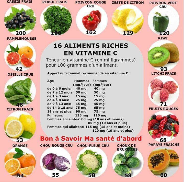 aliment avec vitamine c