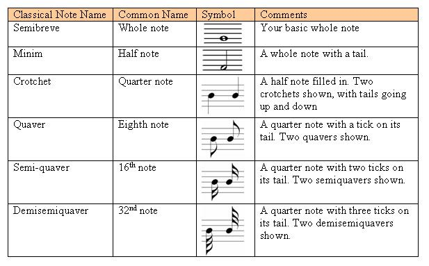 Music Notes And Their Counts More People Should Know This Now Clap On The 2 And 4 Damnit Music What Is This Symbol Playing Guitar