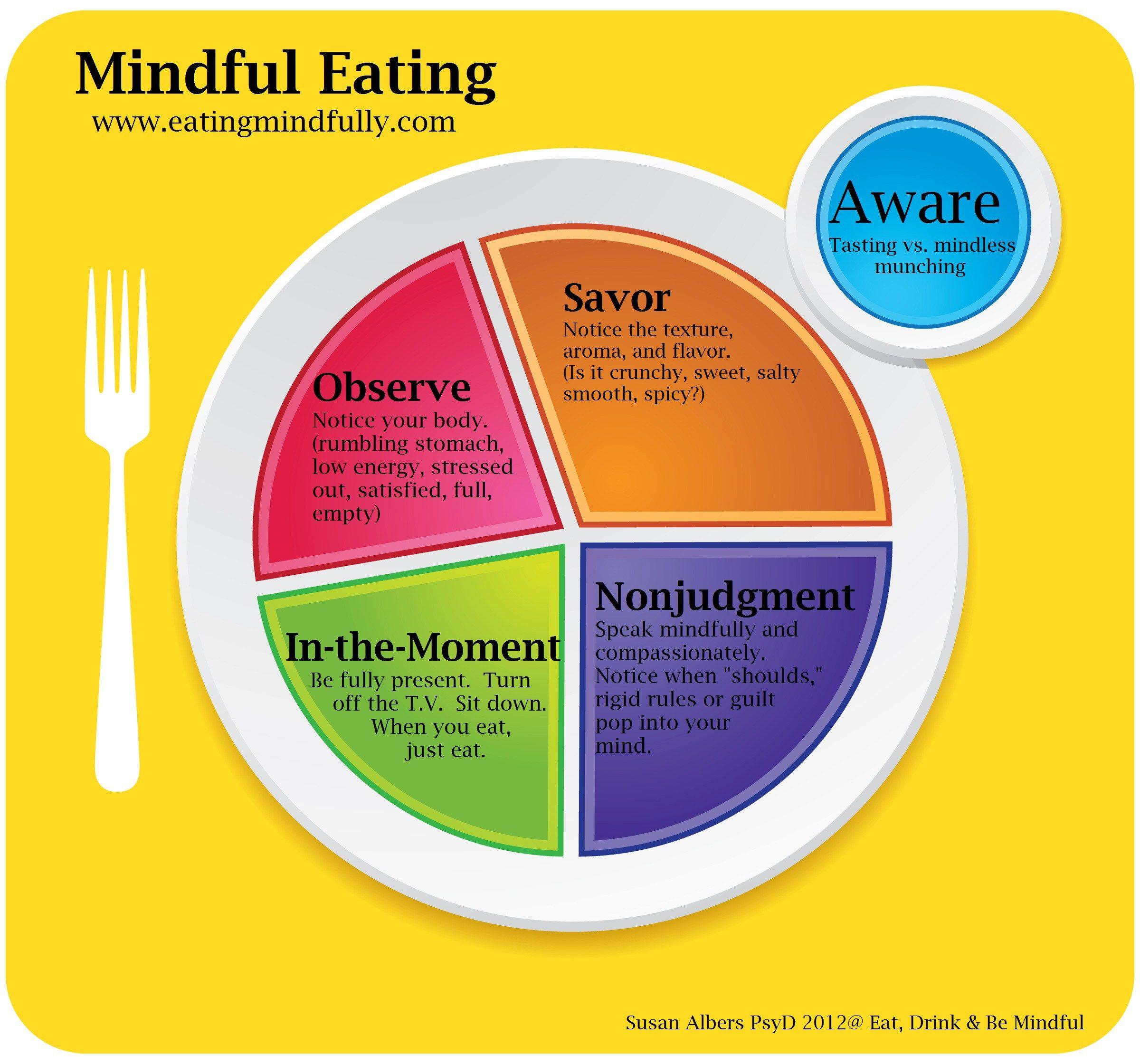 mindful eating diagram creating beautiful tables mindful eating diagram of a goat eating grass diagram of eating [ 2400 x 2240 Pixel ]