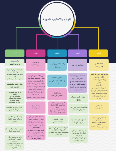Click On The Image To View The High Definition Version Create Infographics At Http Venngage How To Create Infographics Mind Map Free Communications Strategy