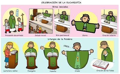 Dibujos Para Catequesis Las Partes De La Misa I Catequesis Eucaristía Temas De Catequesis