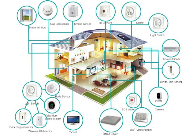 The True Smart Home Won T Happen Unless We Think In Terms Of