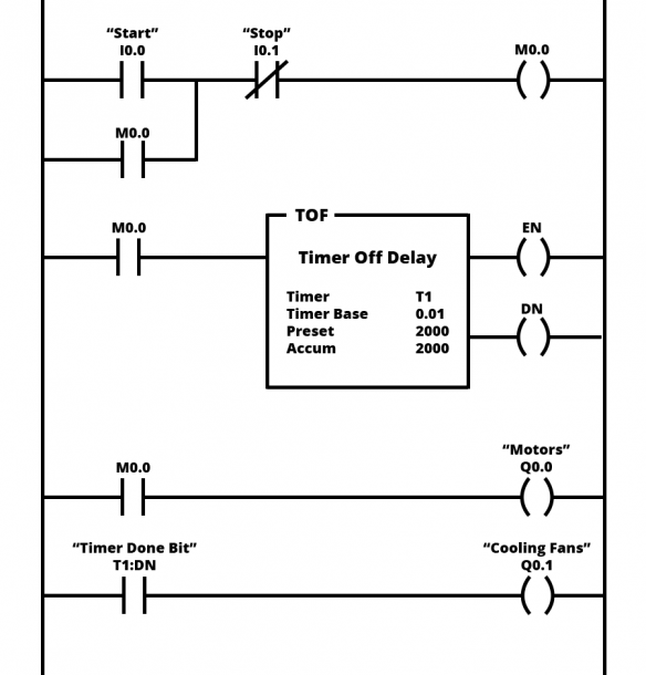 Control Of Traffic Light Ladder Logic Diagram Ladder Logic Programmable Logic Controllers Plc Programming