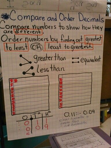 comparing decimals anchor chart anchor charts pinterest comparing decimals decimal and. Black Bedroom Furniture Sets. Home Design Ideas