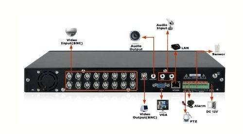 Zmodo 16 Channel DVR H 264 D1 3G Remove Support No HDD