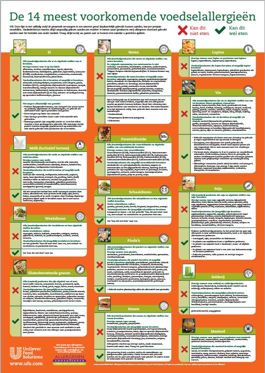 Allergenen Poster Informatie Over De 14 Allergenen In