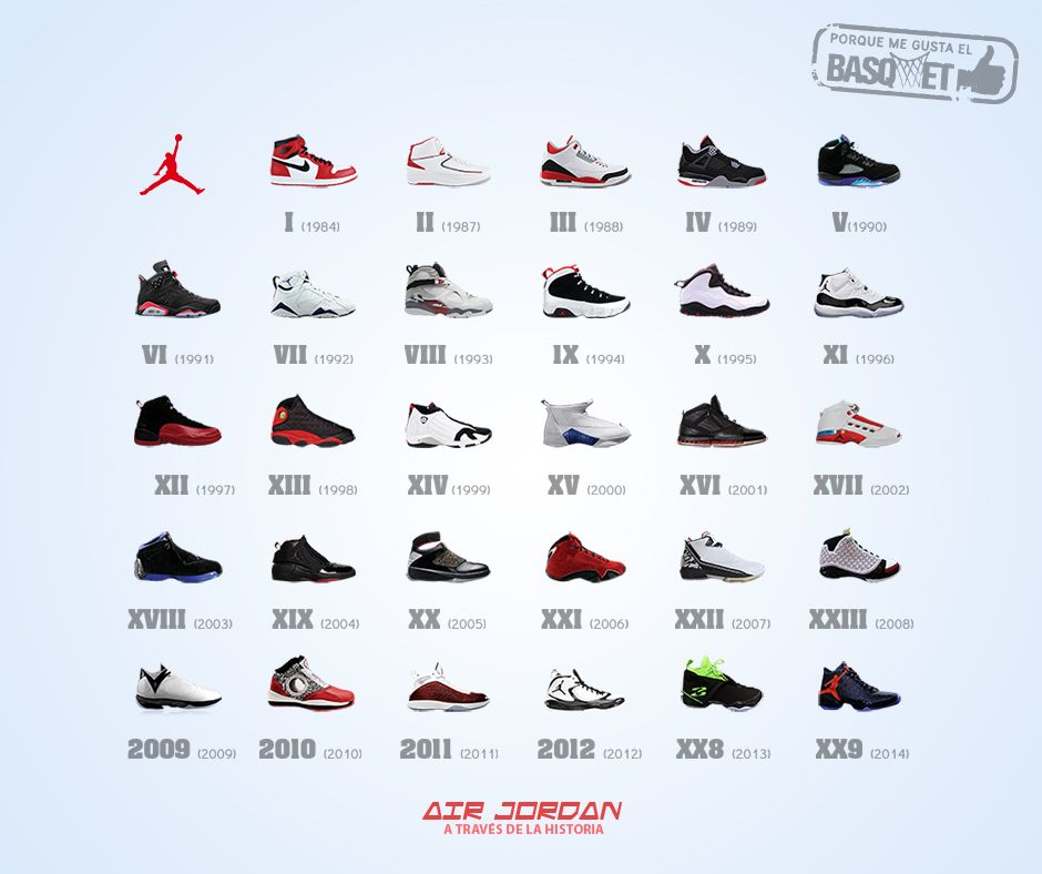 Air Jordan a través de la historia por Viva Basquet.   Air jordans ... 1fb0cd5de33