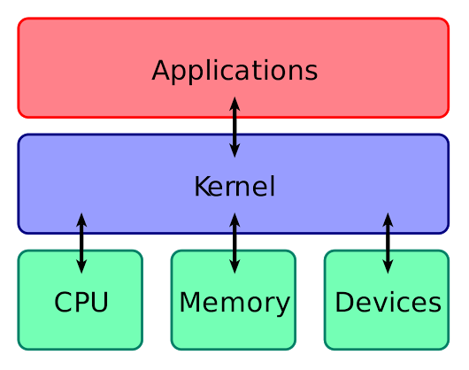 Gambar kernel operating system wikipedia petrus radja hedo gambar kernel operating system wikipedia ccuart Gallery