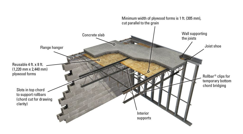 30 Quot Open Web Steel Joist Section Google Search Details