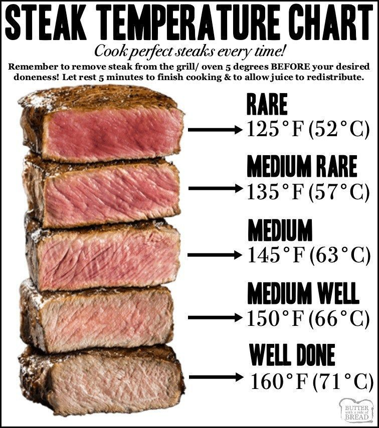 Garlic Butter Pan Fried Steak Butter With A Side Of Bread Steak Temperature Chart How To Cook Steak Steak Temperature