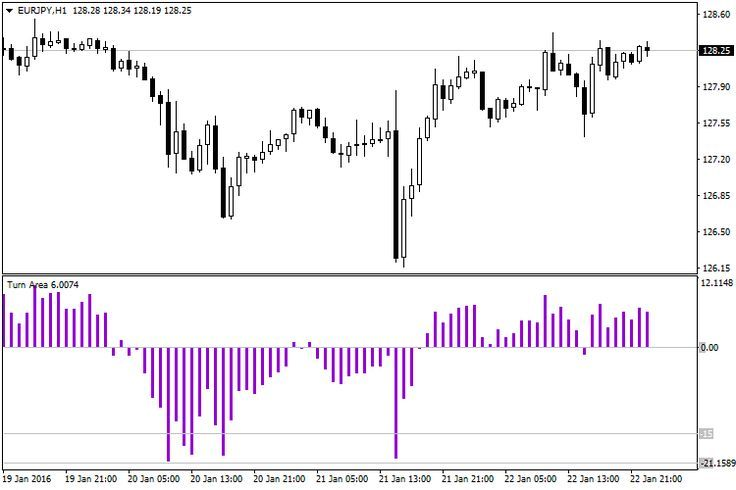 Potential Euraud Double Top Although A Speculation At This Point