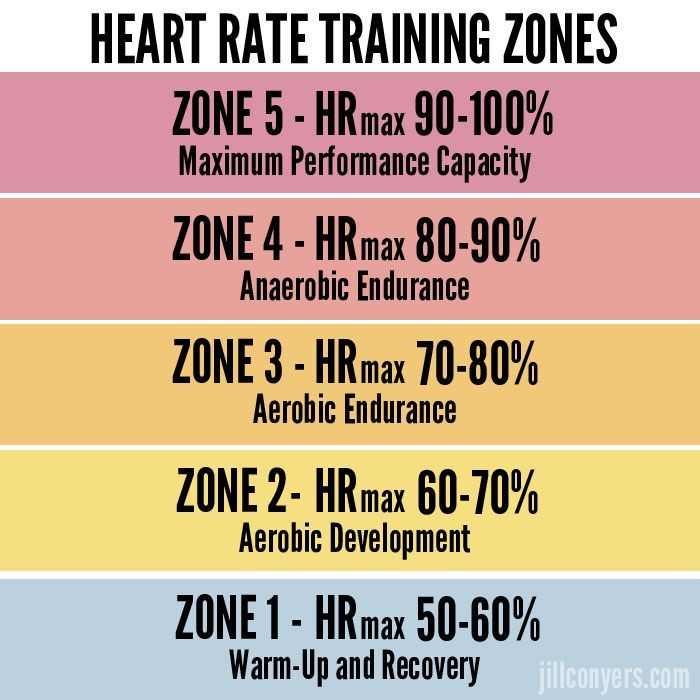 Benefits Of Heart Rate Training Workouts Pinterest Heart Rate
