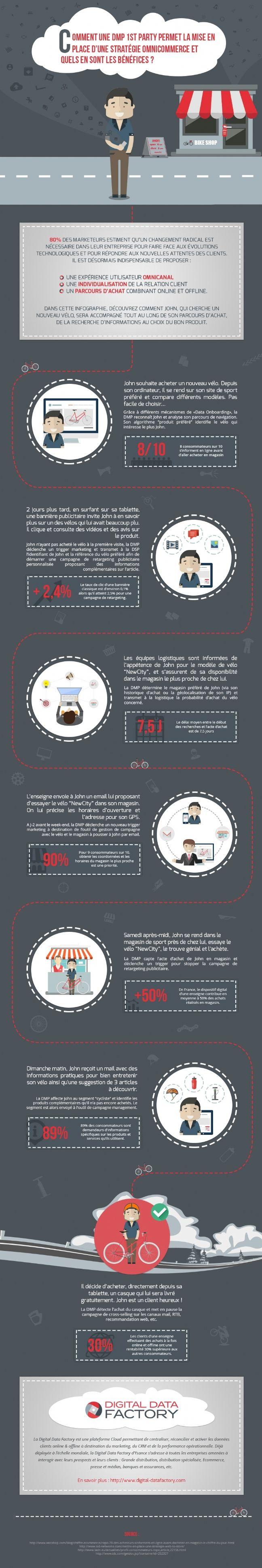 Comment La Dmp Unifie Les Parcours D Achat Infographie Parcours Marketing