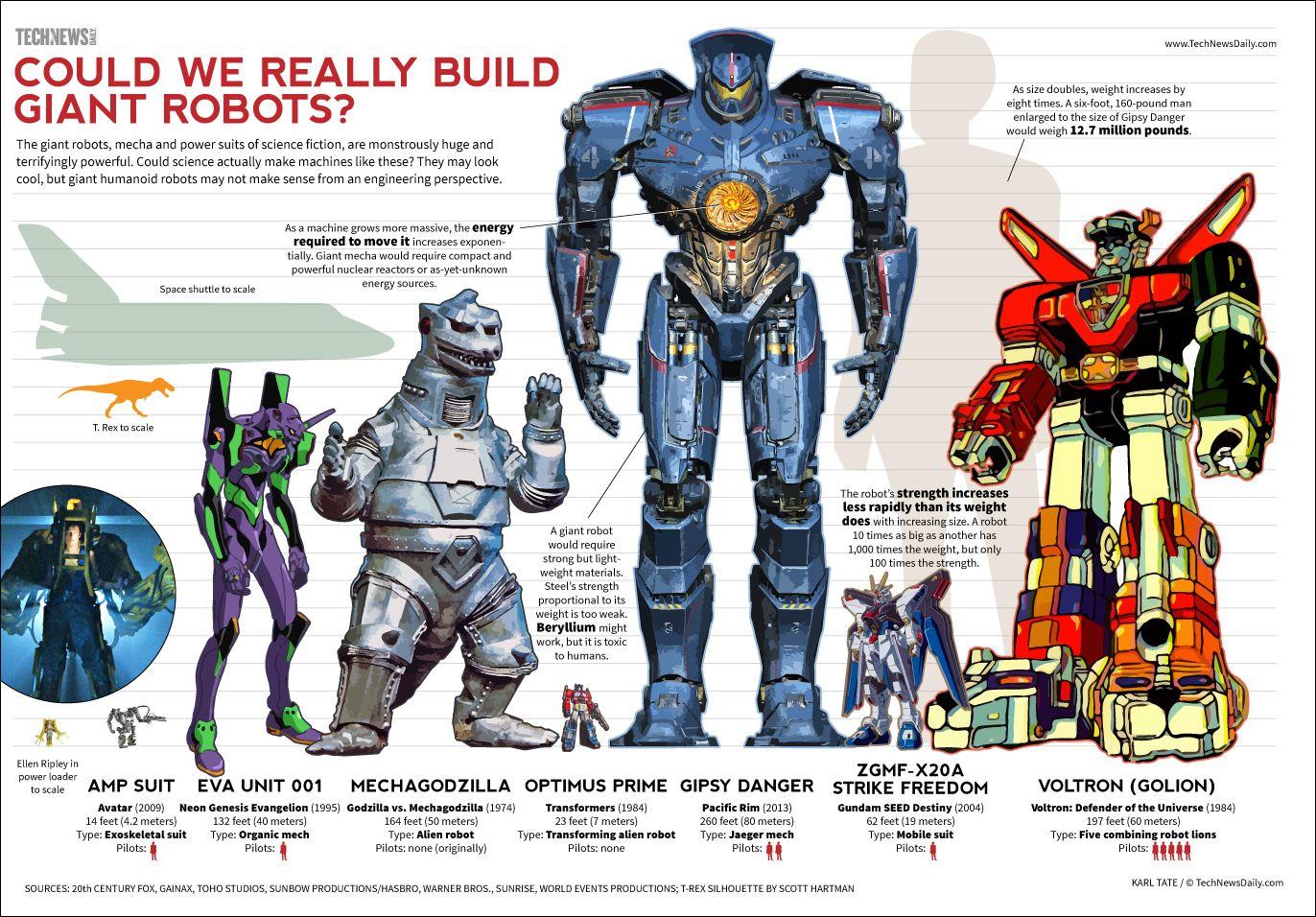 Si, lo sé. ¡Pero me siguen encantando los robots gigantes!