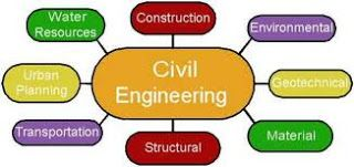 Civil Engineering is one of the most traditional studies in India. British started very good schools for civil engineering studies and successfully completed some of the best projects like the Ganga Canal and Railways Network to name a few. In the first year of study, students will learn about the basic engineering techniques along with mathematics and engineering design.