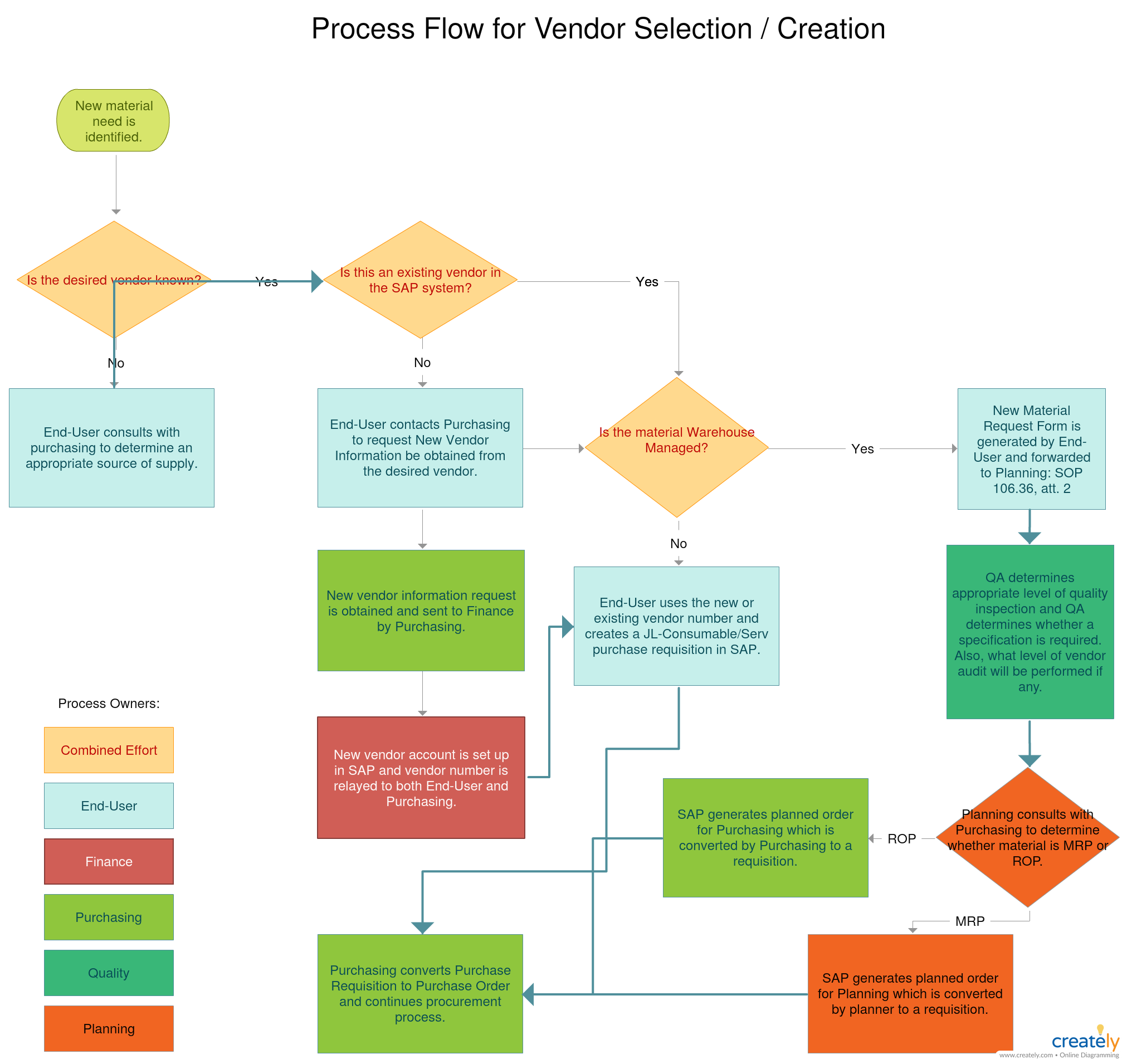 small resolution of vendor selection process vendor selection from end user to finance you can edit this template and create your own diagram creately diagrams can be