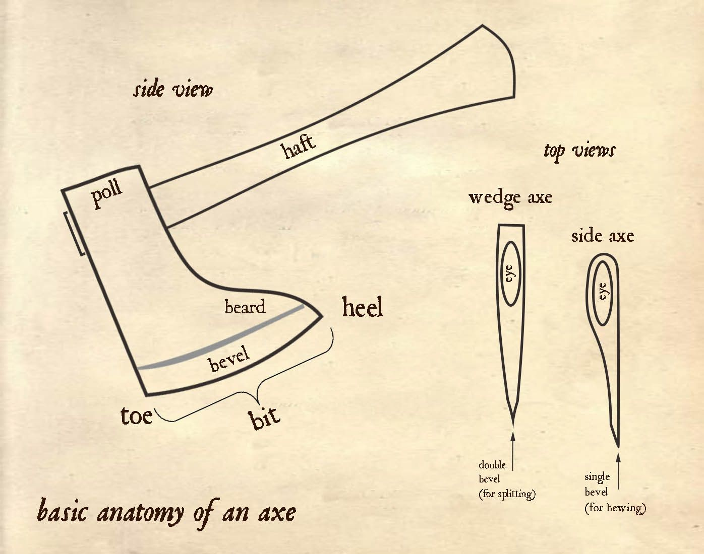 School of the Renaissance Artisan: A Joiner\'s Toolbox: The Axes of ...