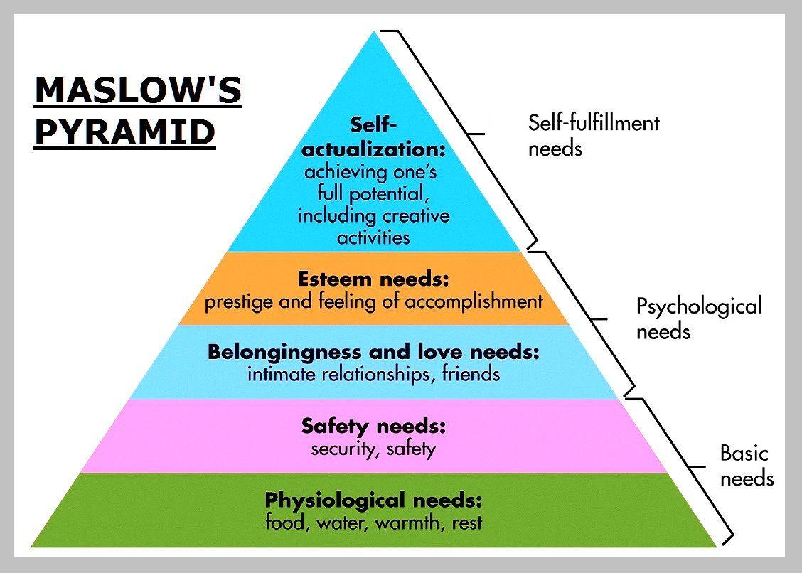 Maslow Theory Of Human Motivation Chart Diagram