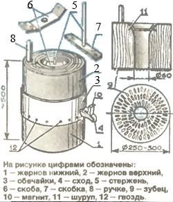 жернова для мельницы своими руками: 2 тыс изображений найдено в Яндекс.Картинках