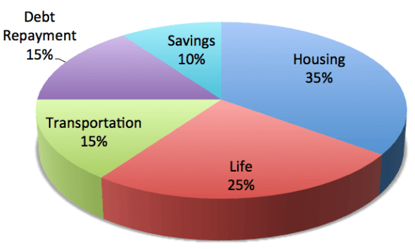 How-much-to-save-household-budget-pie-chart-percentages-general