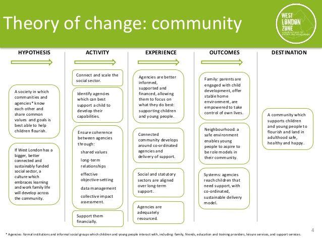 West London Zone Theory of Change Theory of change  Strategic