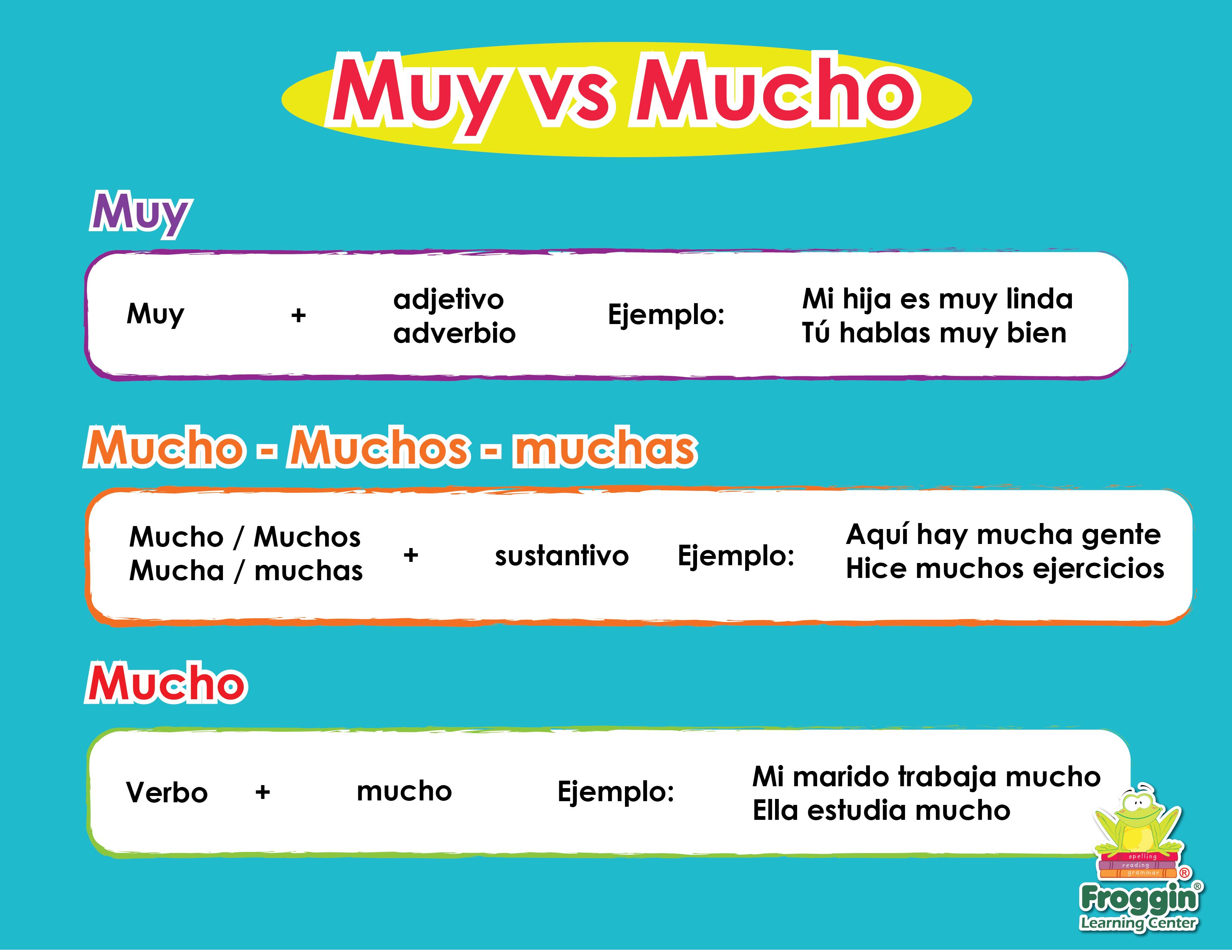 Muy Vs Mucho Adjetivos Ejemplos Adverbios Espanol [ 2550 x 3300 Pixel ]
