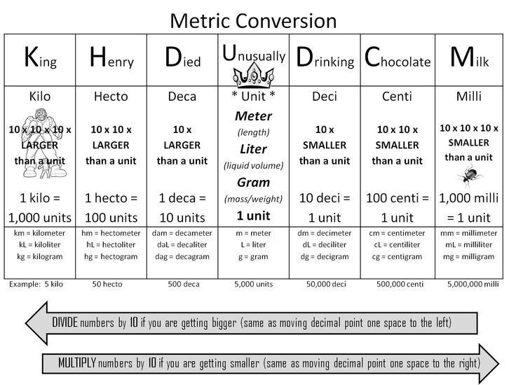 Math - Metric conversion trick using  - unit conversion chart