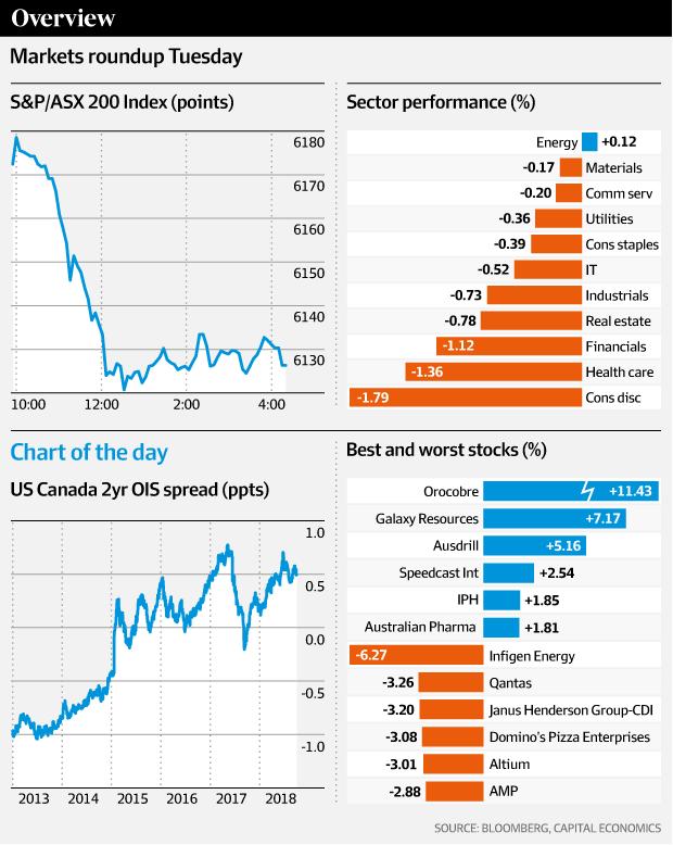 Asx Slides As Banks Csl Weigh Chart Trend News New Trends