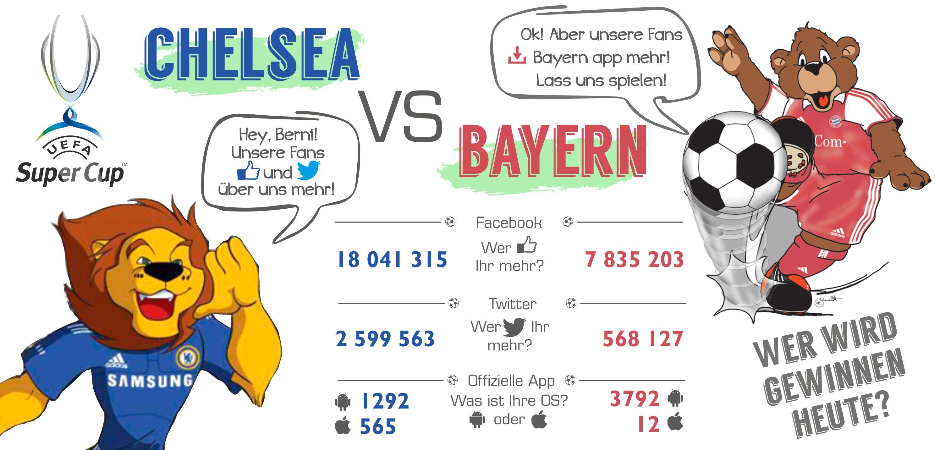 chelsea vs bayern wer wird gewinnen deutschland chelsea fc chelsea stamford mascot. Black Bedroom Furniture Sets. Home Design Ideas