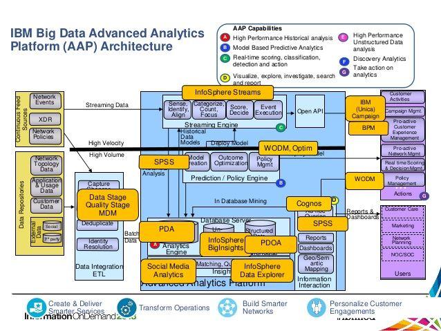 Big data analytics architecture 13 638 479 for Architecture big data