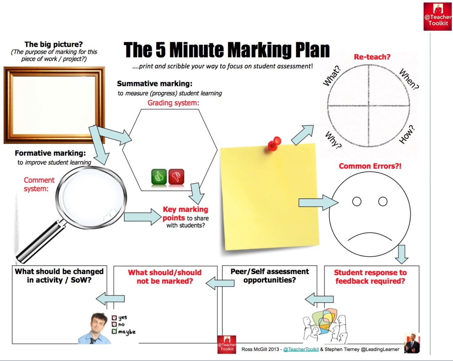 Pin By Kathleen KanuThompson On Educational Activities - 5 minute lesson plan template